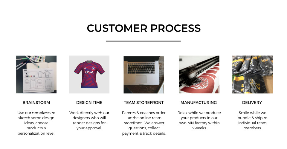 Customer Process - Brainstorm, Design Time, Team Storefront, Manufacturing, Delivery
